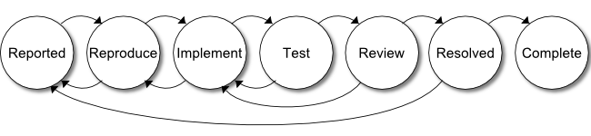 A typical software bug workflow including states for reported, reproduce, implement, test, review, resolved and complete